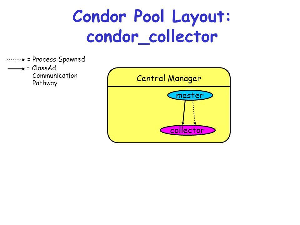 Condor Pool Layout: condor_collector
