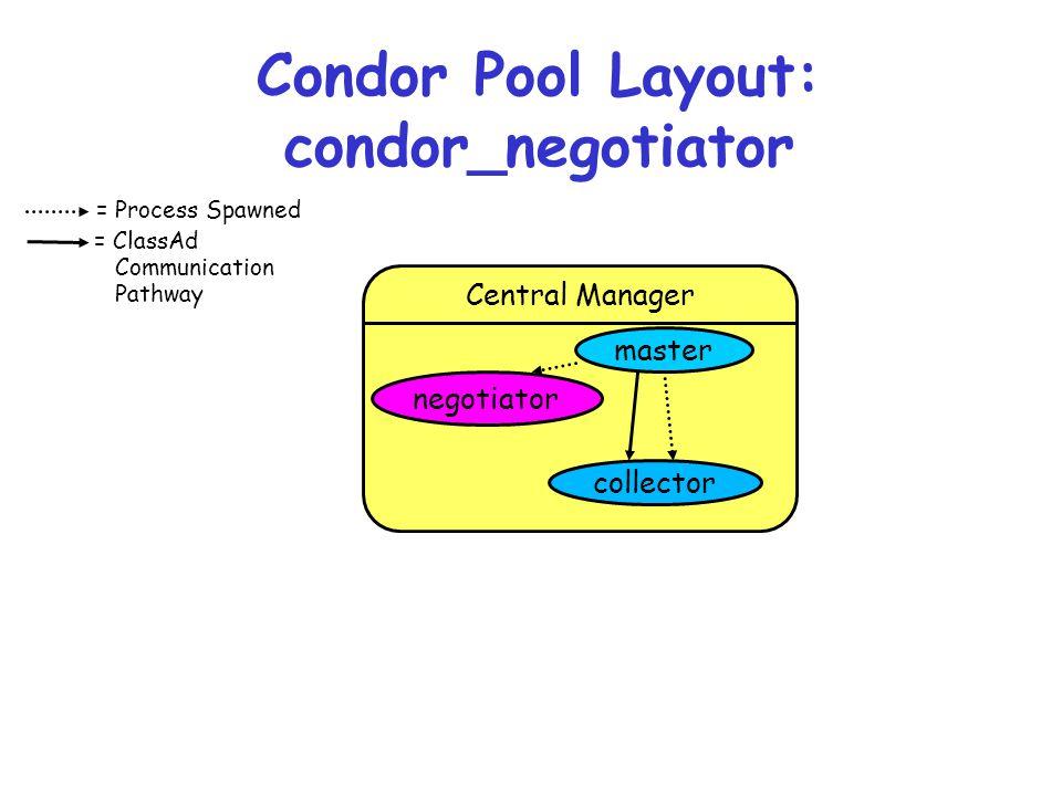 Condor Pool Layout: condor_negotiator