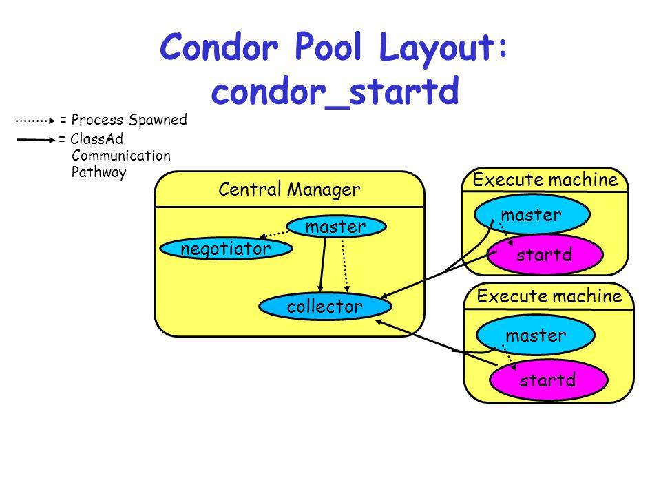 Condor Pool Layout: condor_startd