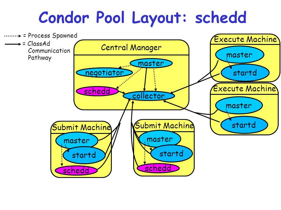 Condor Pool Layout: schedd