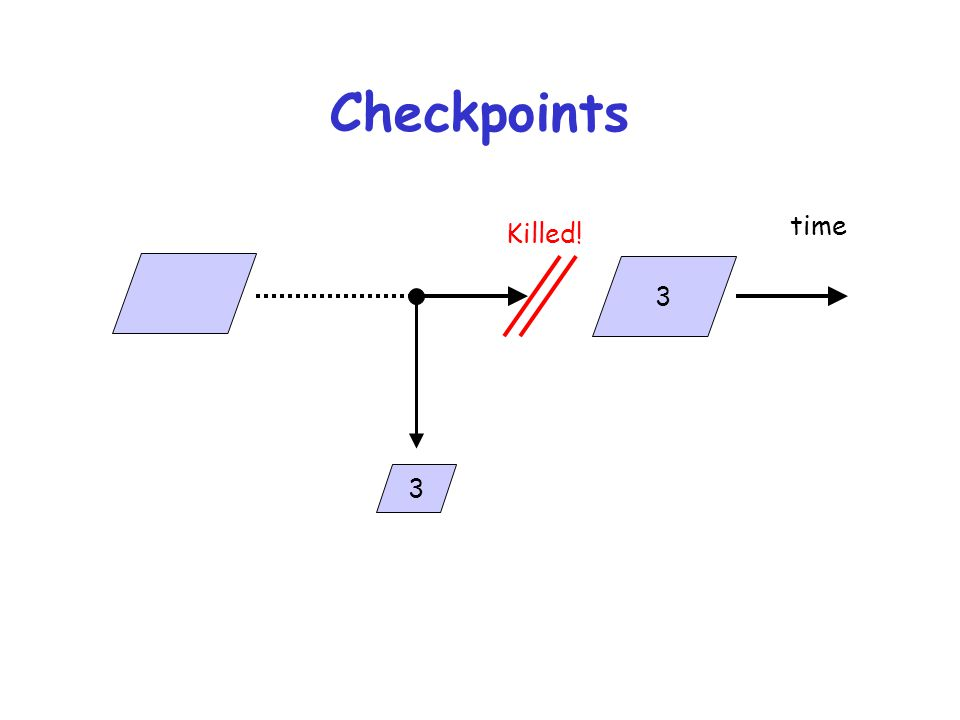 Checkpoints time Killed! 3 3
