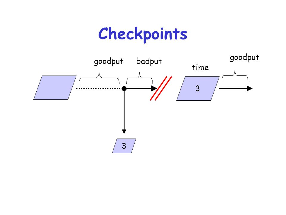 Checkpoints goodput goodput badput time 3 3