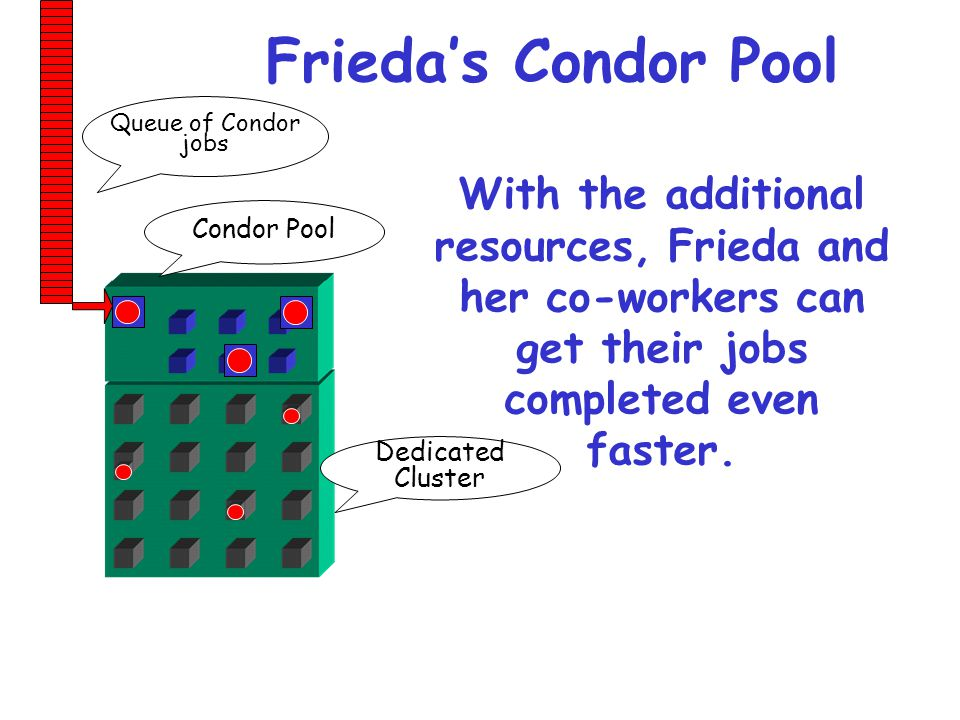 Frieda's Condor Pool Queue of Condor. jobs. With the additional resources, Frieda and her co-workers can get their jobs completed even faster.