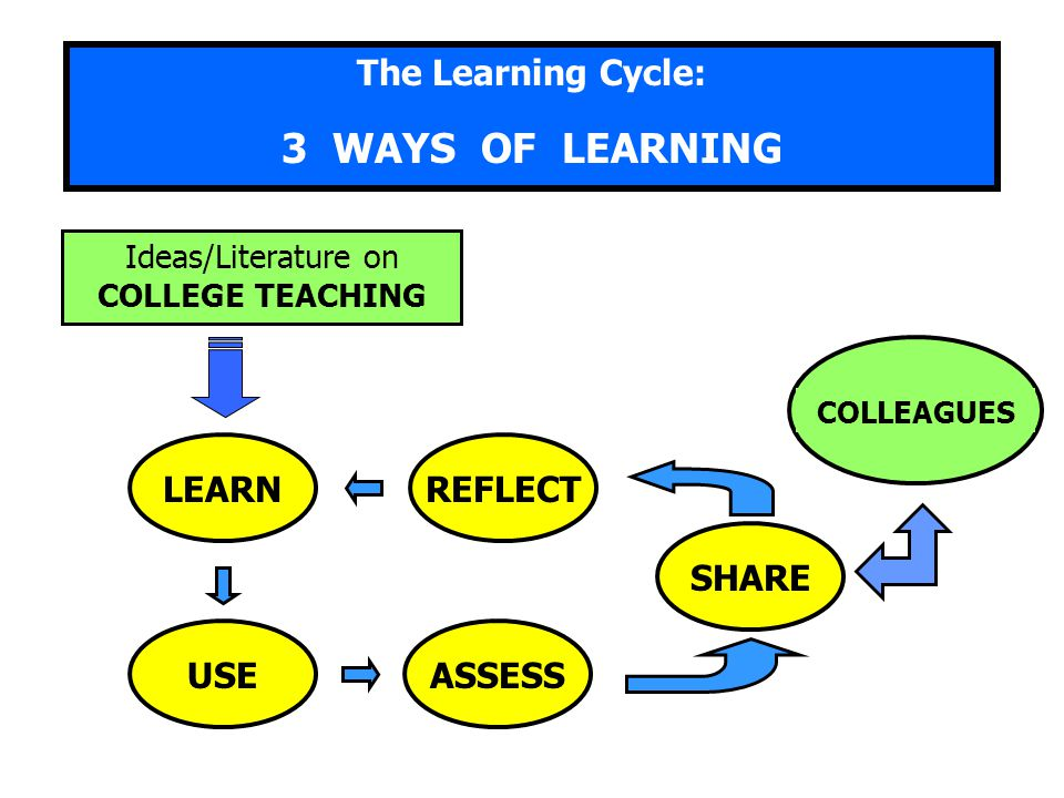 3 WAYS OF LEARNING The Learning Cycle: LEARN USE REFLECT ASSESS SHARE
