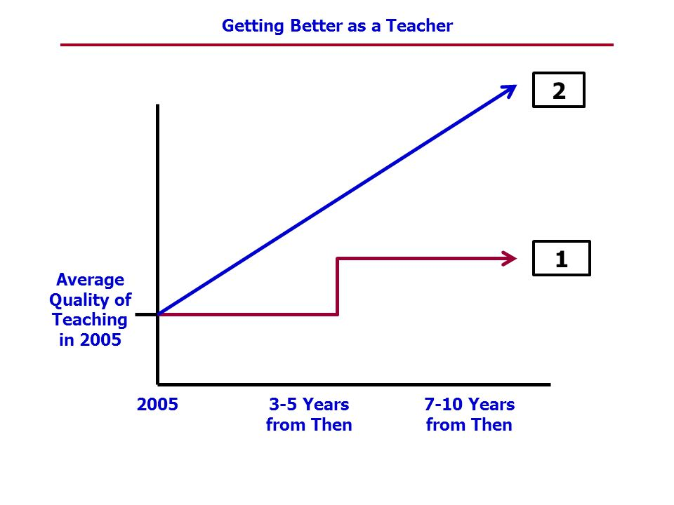 Average Quality of Teaching in 2005