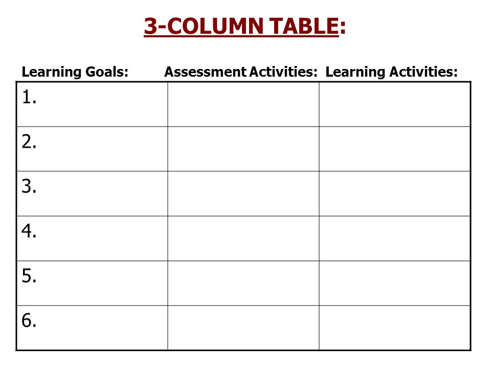 3-COLUMN TABLE: Learning Goals: Assessment Activities: Learning Activities: 1. 2. 3. 4.