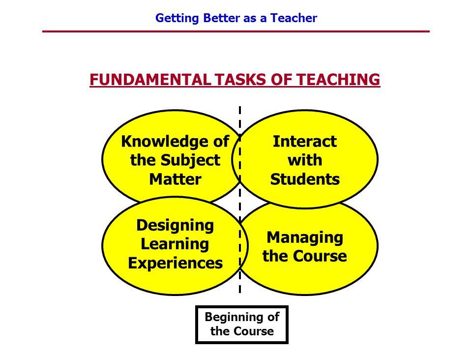 FUNDAMENTAL TASKS OF TEACHING