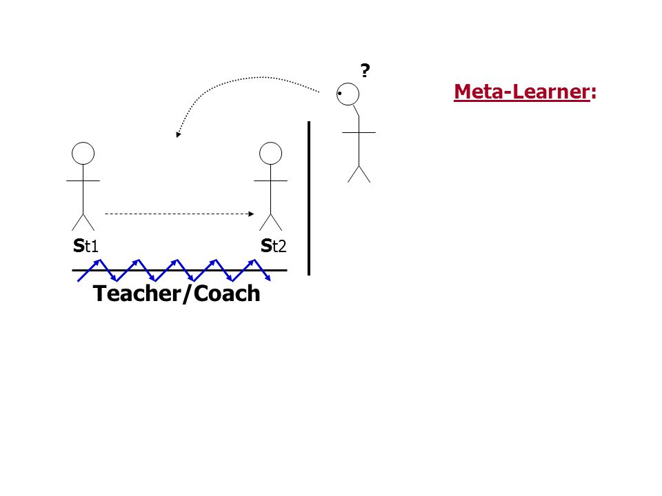 Meta-Learner: St1 St2 Teacher/Coach