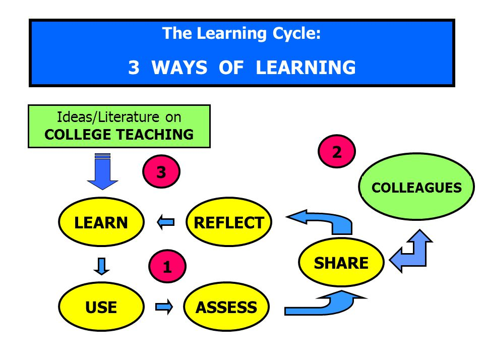 3 WAYS OF LEARNING The Learning Cycle: 3 2 LEARN USE REFLECT ASSESS
