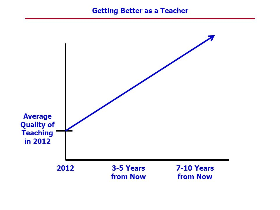 Average Quality of Teaching in 2012