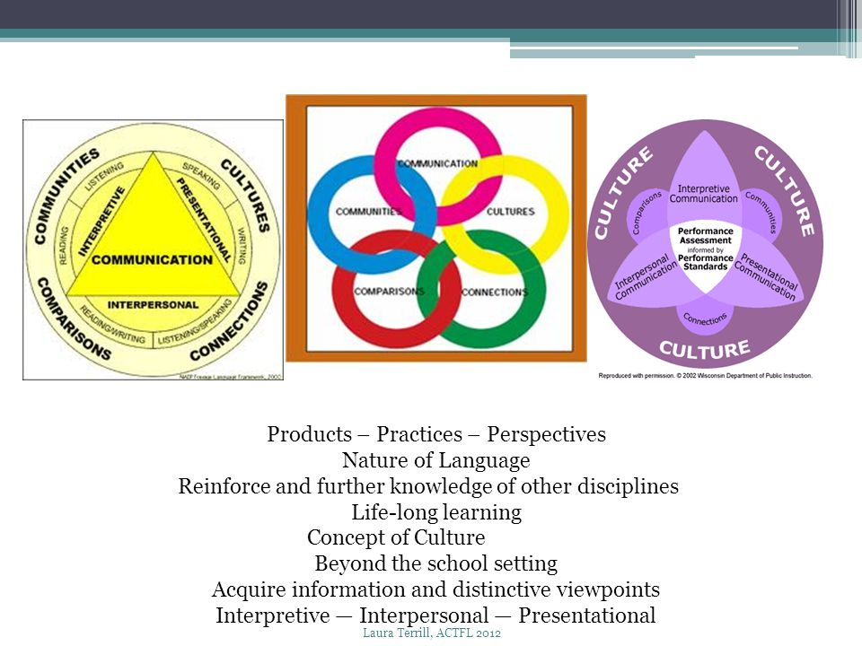 Products – Practices – Perspectives Nature of Language