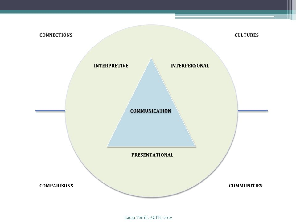Use this type of graphic organizer to analyze previous slide----