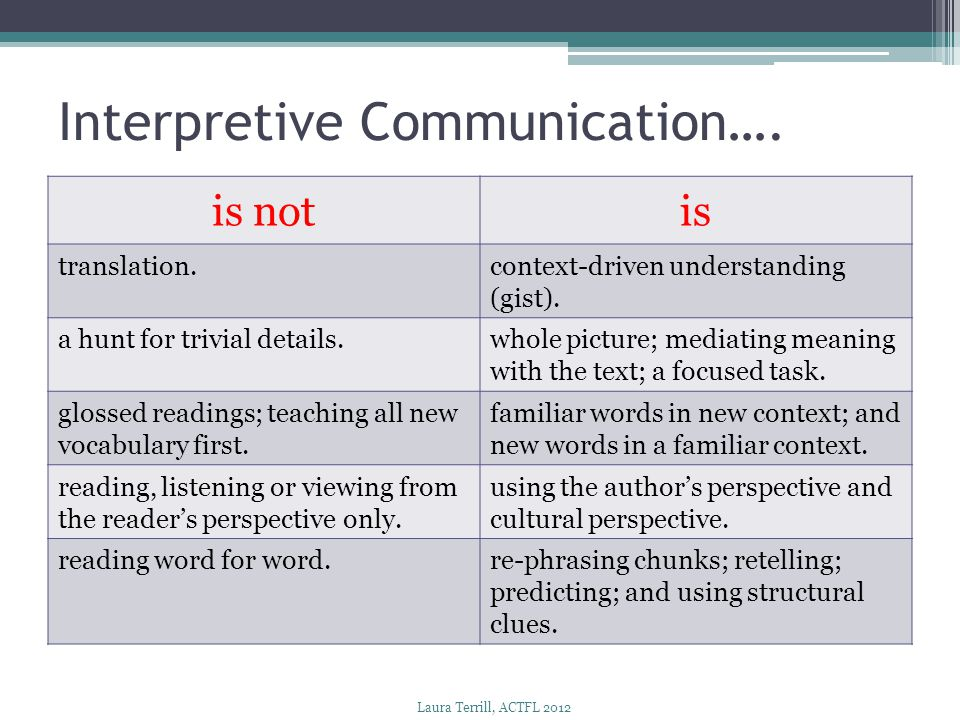 Interpretive Communication….