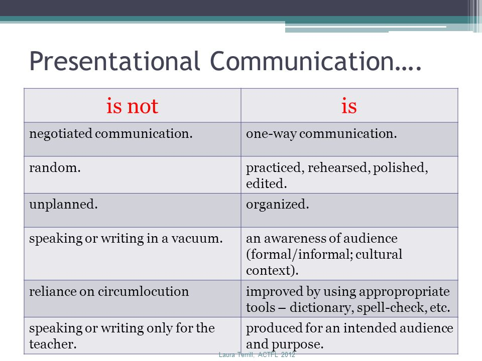 Presentational Communication….