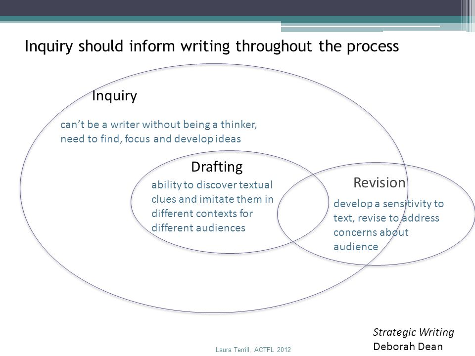 Inquiry should inform writing throughout the process