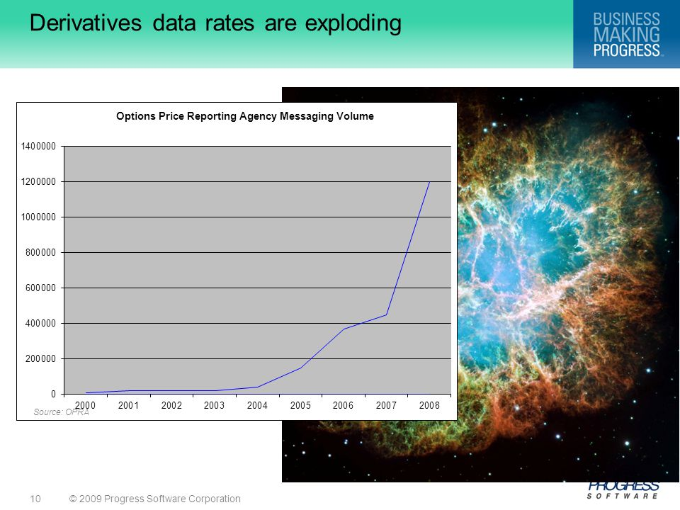 Derivatives data rates are exploding