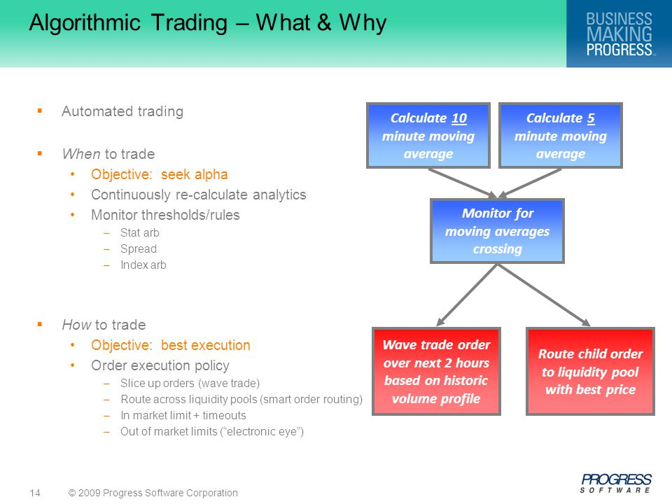Algorithmic Trading – What & Why