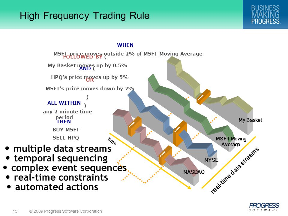 High Frequency Trading Rule