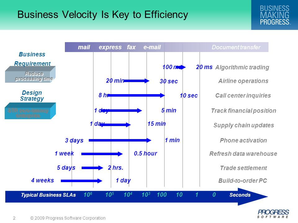 Business Velocity Is Key to Efficiency