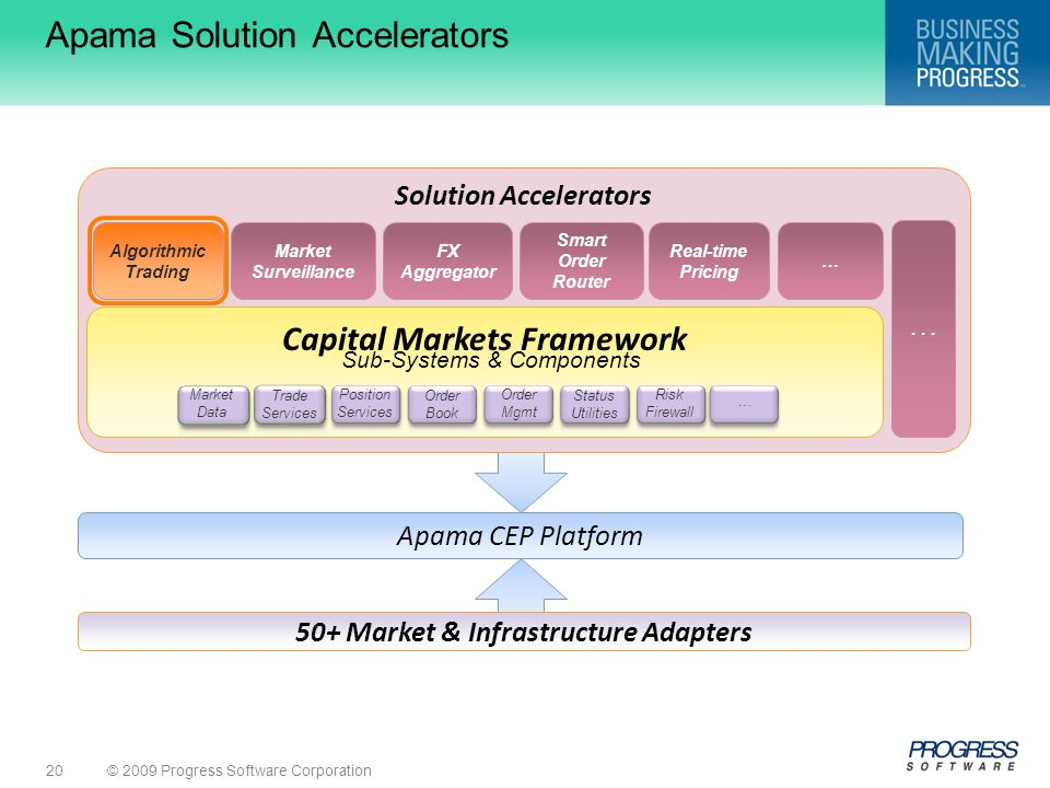 Apama Solution Accelerators