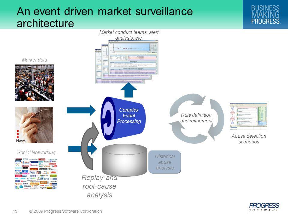 An event driven market surveillance architecture