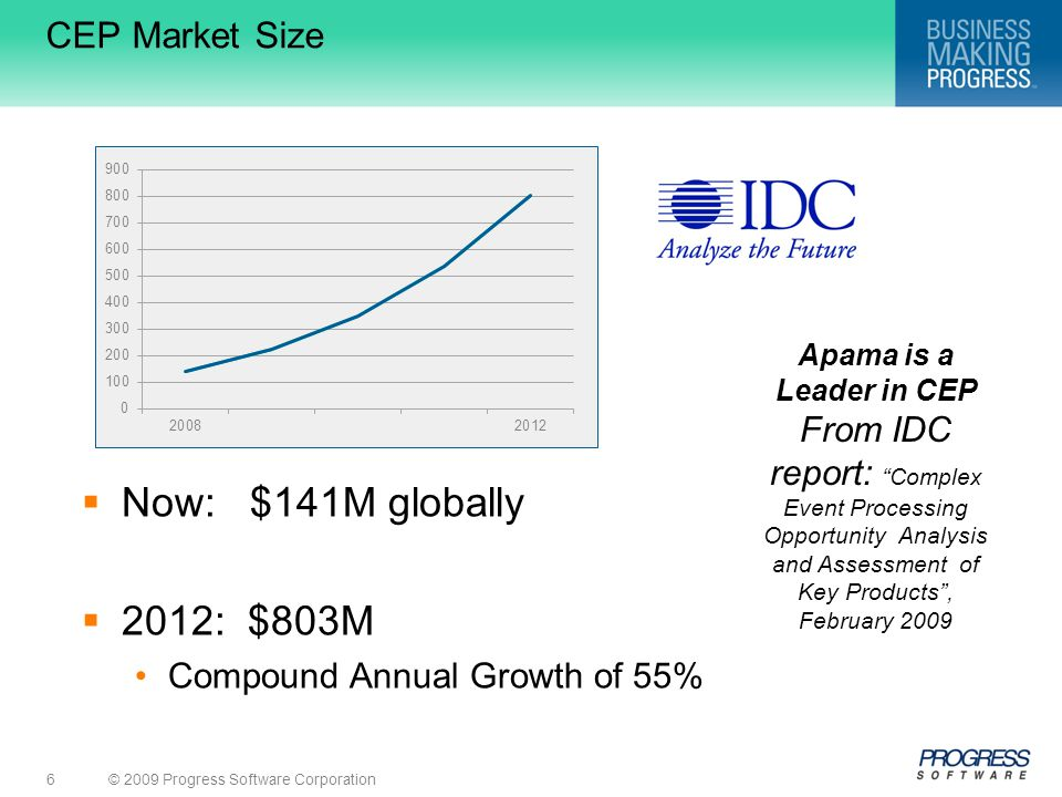 Now: $141M globally 2012: $803M CEP Market Size