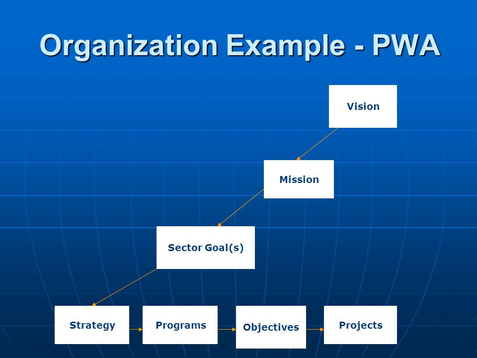 Organization Example - PWA