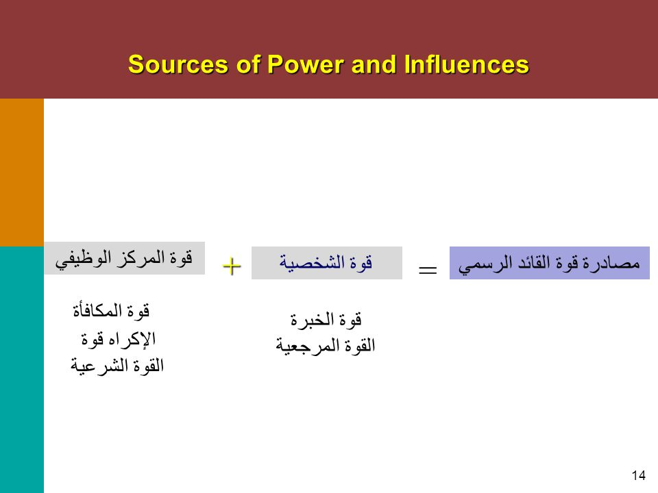 Sources of Power and Influences