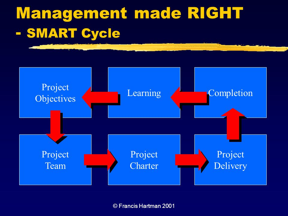 Management made RIGHT - SMART Cycle