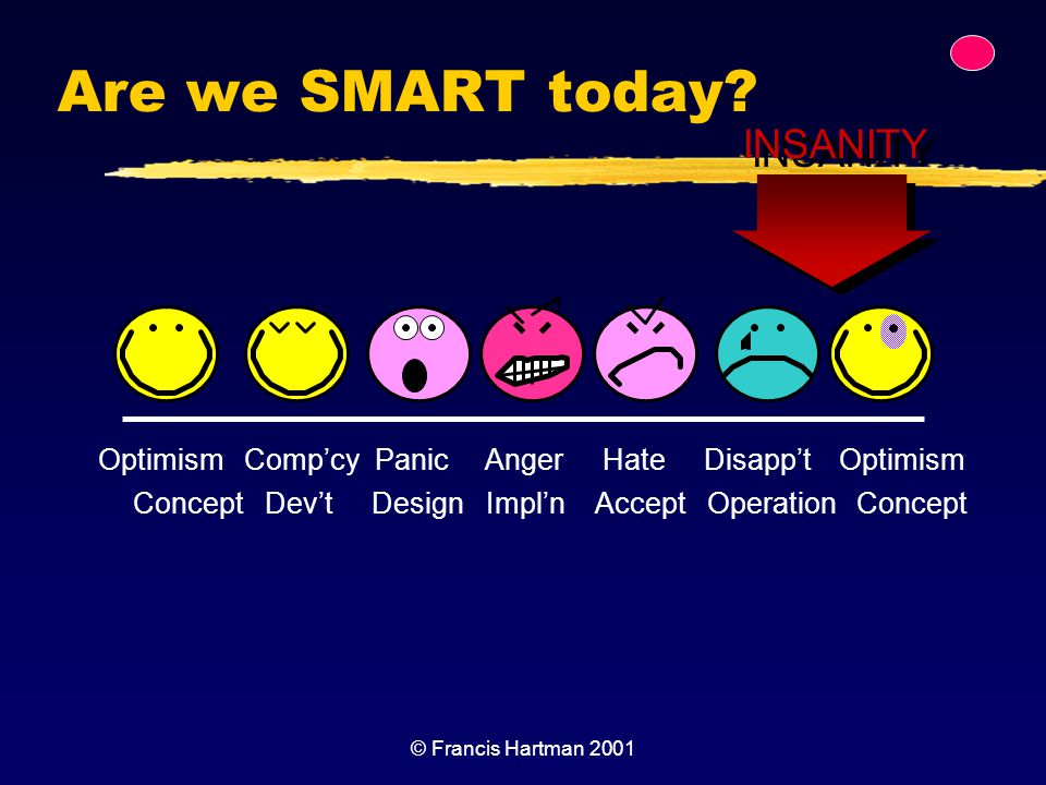 Are we SMART today INSANITY