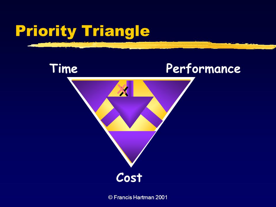 Priority Triangle Time Performance X Cost © Francis Hartman 2001