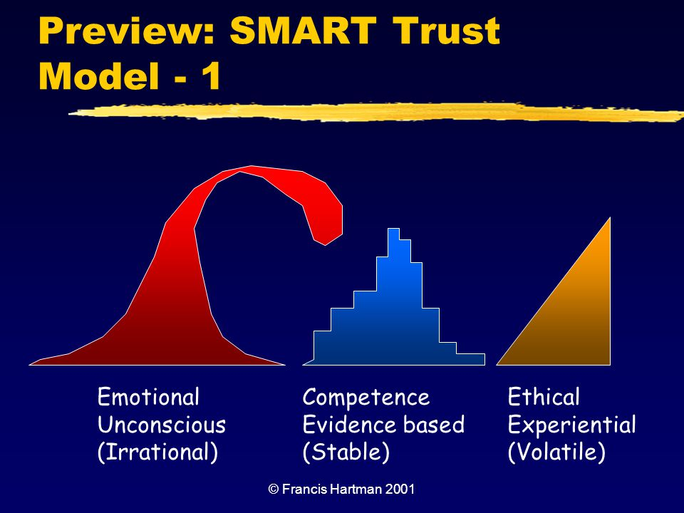 Preview: SMART Trust Model - 1