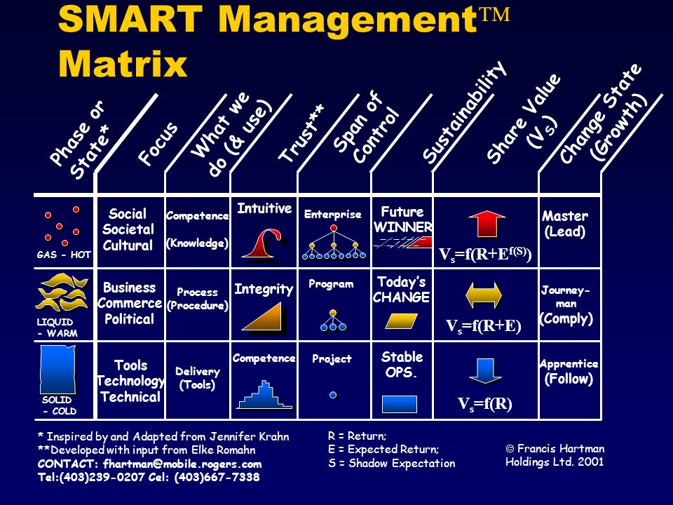 SMART Management Matrix