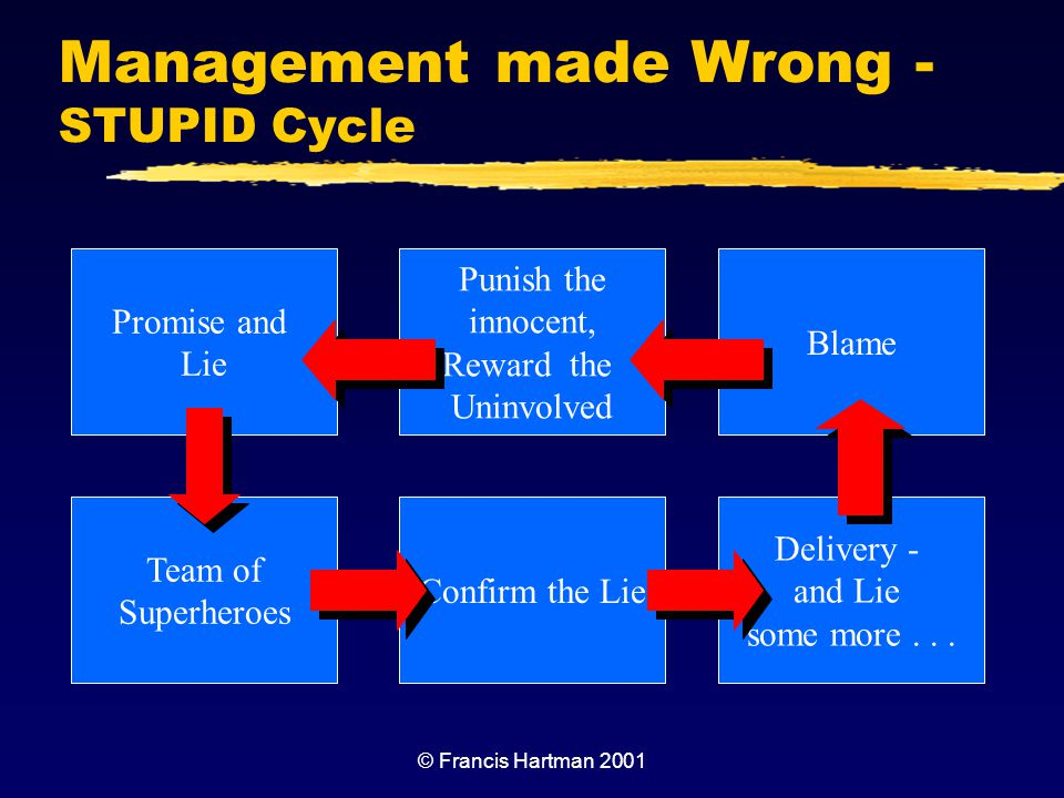 Management made Wrong - STUPID Cycle