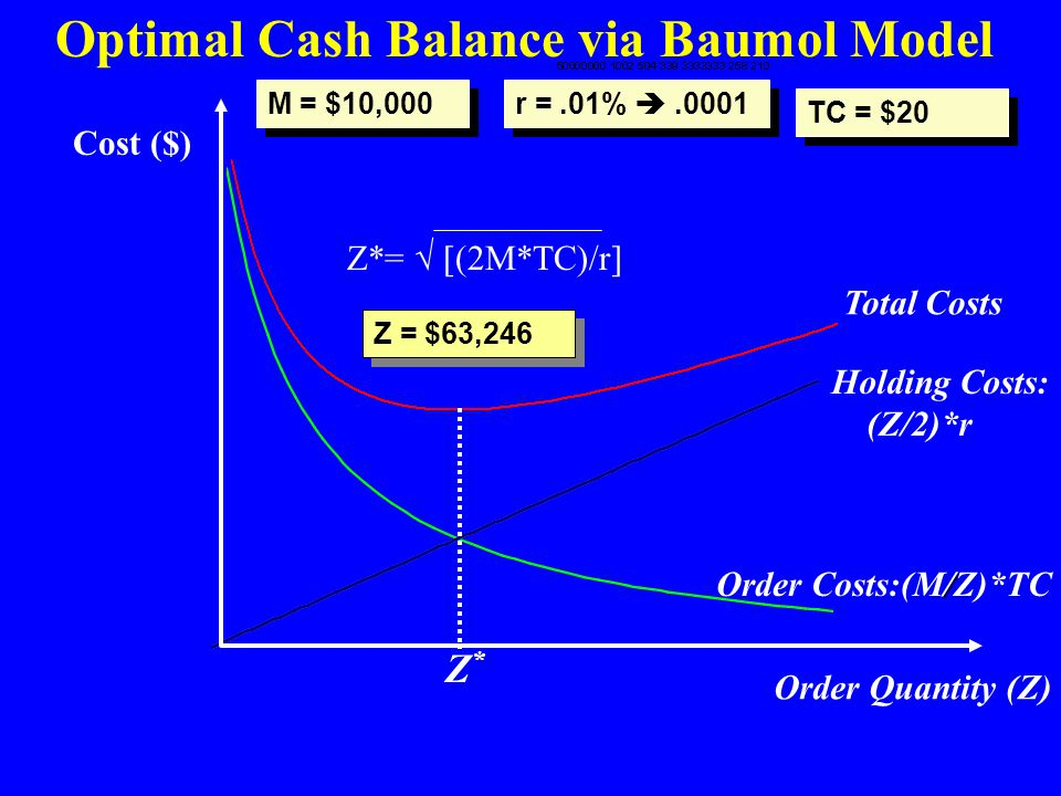 Optimal Cash Balance via Baumol Model