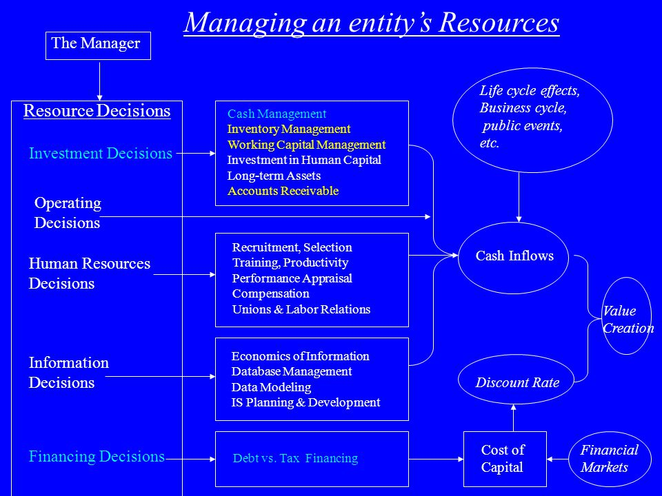 Managing an entity's Resources