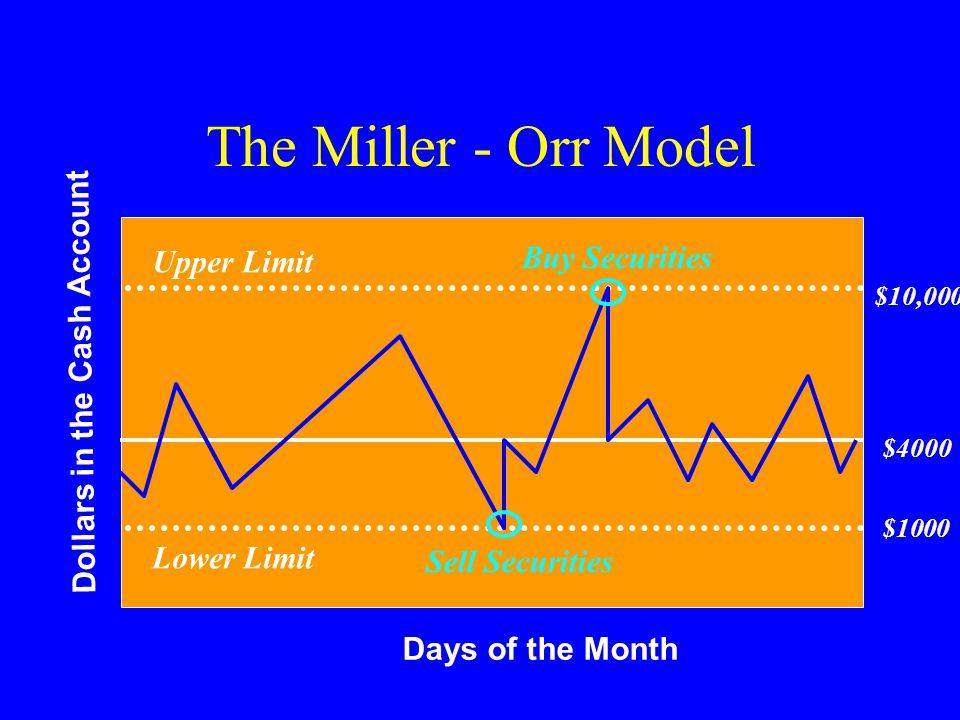 The Miller - Orr Model Buy Securities Upper Limit