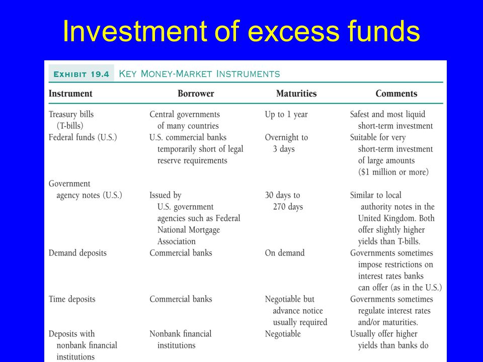 Investment of excess funds