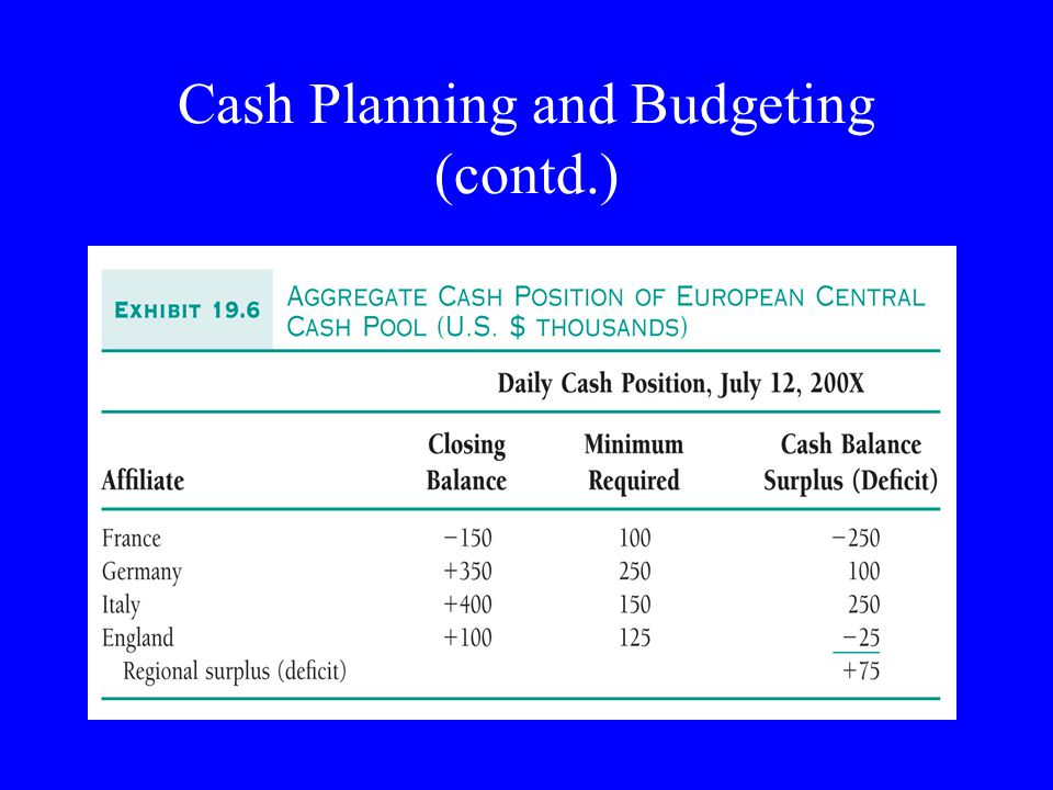 Cash Planning and Budgeting (contd.)