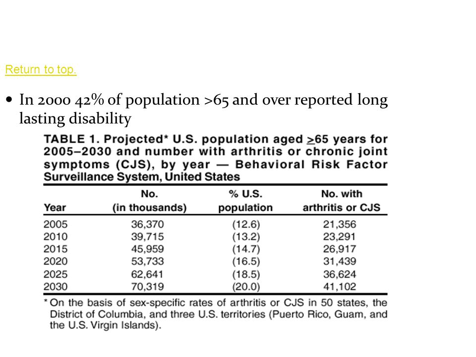 Return to top. In 2000 42% of population >65 and over reported long lasting disability