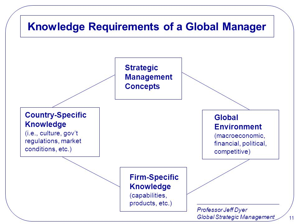 Knowledge Requirements of a Global Manager
