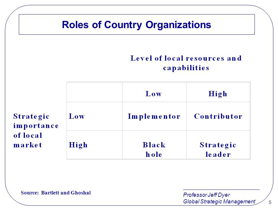 Roles of Country Organizations