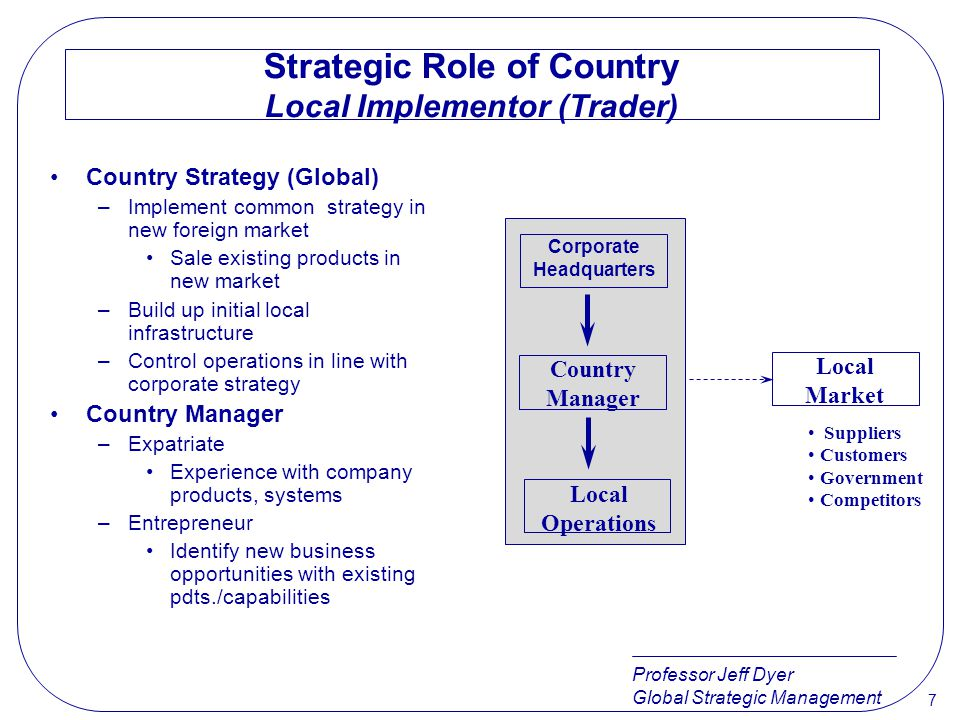 Strategic Role of Country Local Implementor (Trader)