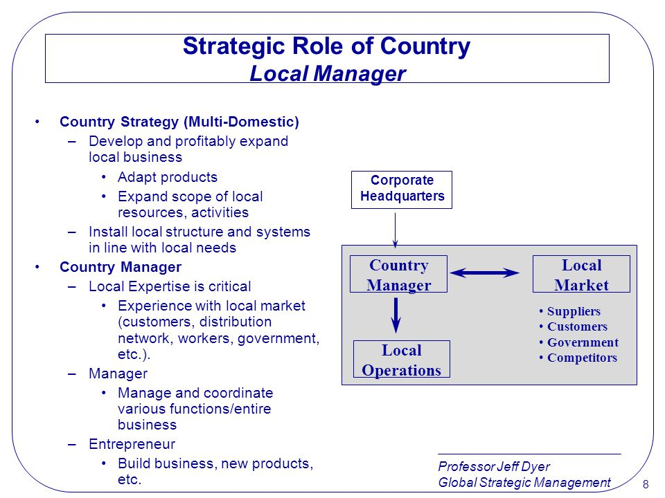Strategic Role of Country Local Manager