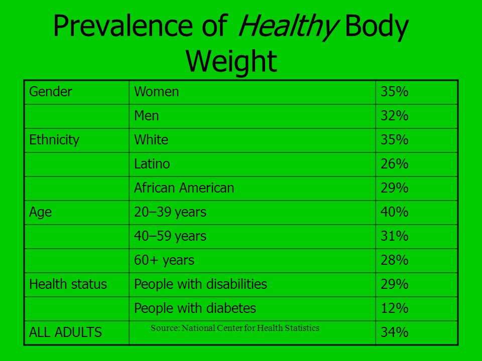 Prevalence of Healthy Body Weight