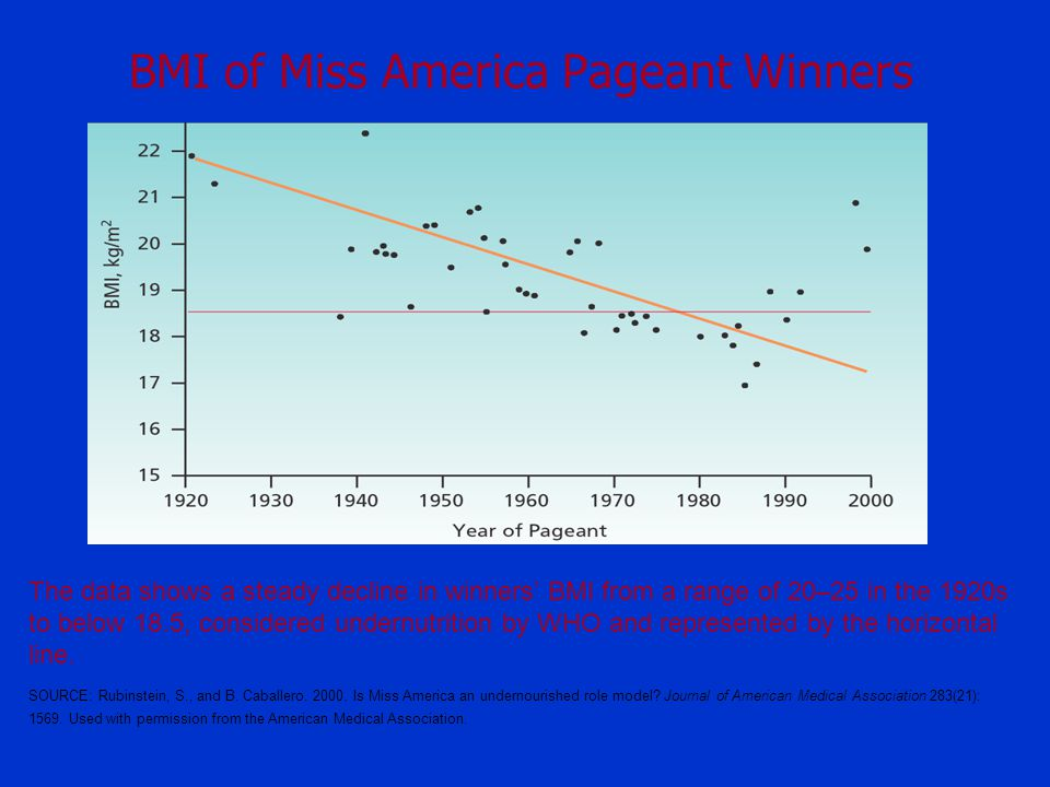 BMI of Miss America Pageant Winners