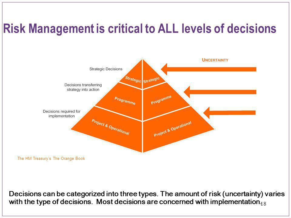 Risk Management is critical to ALL levels of decisions