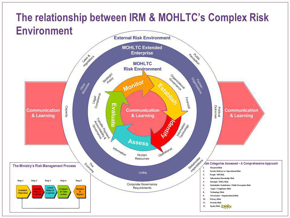 The relationship between IRM & MOHLTC's Complex Risk Environment