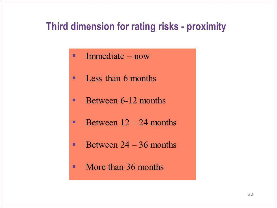 Third dimension for rating risks - proximity