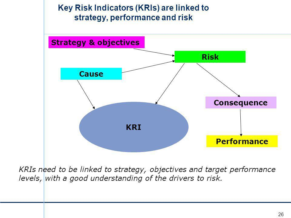 Key Risk Indicators (KRIs) are linked to strategy, performance and risk